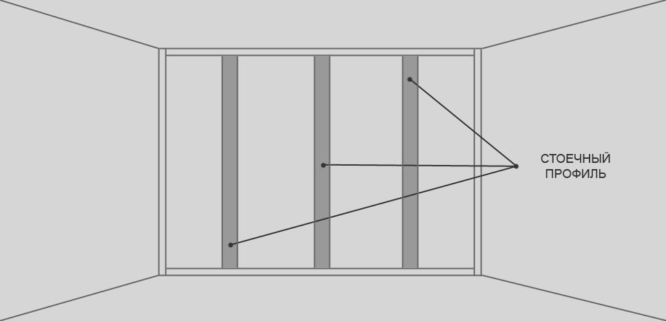 Пример монтажа стоечного профиля