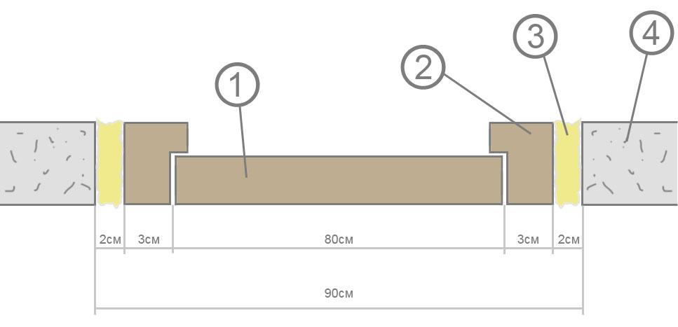 Дверной блок в разрезе, вид сверху