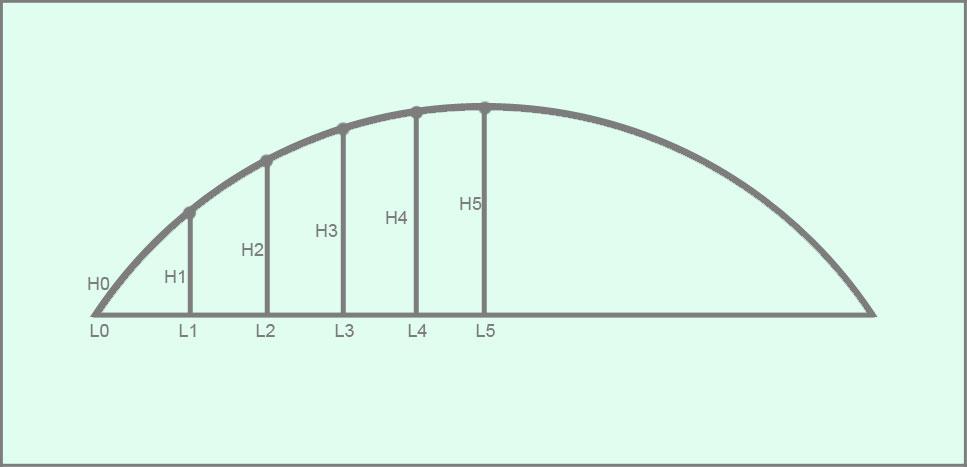 """Разметка широкой арки методом """"Точек"""""""